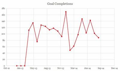 goal conversions